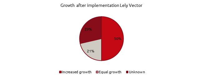 growth after implementation Lely Vector (EN).png