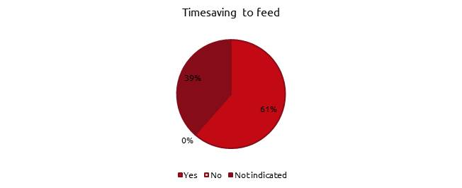 timesaving to feed graph (EN).png