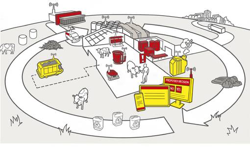 Lely reinforces its vision of the future with the launch of circular solutions